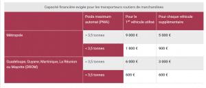 capacite financiere des transporteurs routiers 300x128 - Demande de licence et immatriculation d'une entreprise de transport